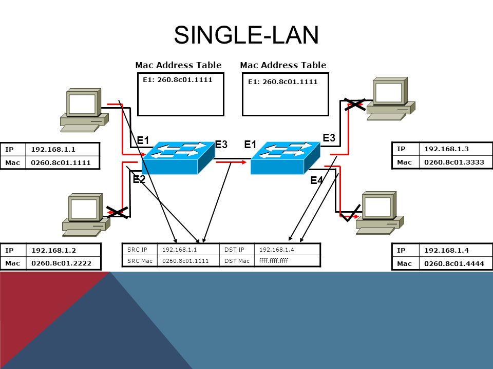 SINGLE-LAN IP192.168.1.1 Mac0260.8c01.1111 IP192.168.1.3 Mac0260.8c01.3333 IP192.168.1.2 Mac0260.8c01.2222 IP192.168.1.4 Mac0260.8c01.4444 Mac Address Table E1 E2 E3 E1: 260.8c01.1111 E1 E3 E4 E1: 260.8c01.1111 SRC IP192.168.1.1DST IP192.168.1.4 SRC Mac0260.8c01.1111DST Macffff.ffff.ffff