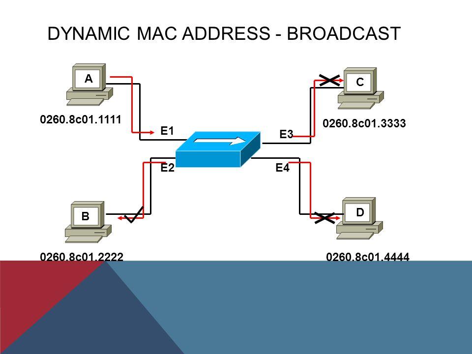 DYNAMIC MAC ADDRESS - BROADCAST E1 E3 E2 E4 A D B C 0260.8c01.1111 0260.8c01.2222 0260.8c01.3333 0260.8c01.4444