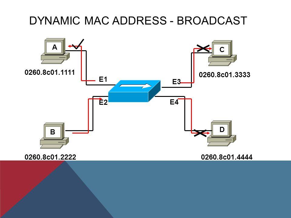 DYNAMIC MAC ADDRESS - ARP IP192.168.1.1 Mac0260.8c01.1111 IPMac IP192.168.1.2 Mac0260.8c01.2222 IP192.168.1.3 Mac0260.8c01.3333 MAC Address Table E1 E3 E2 E4 A D B C E1:0260.8c01.1111 IP192.168.1.4 Mac0260.8c01.4444 IPMac Host B ARP 192.168.1.1 0260.8c01.1111 Host A ARP