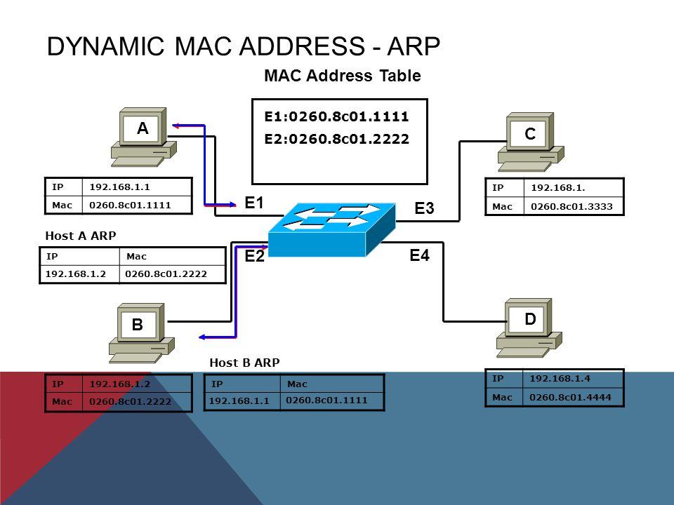 DYNAMIC MAC ADDRESS - ARP IP192.168.1.1 Mac0260.8c01.1111 IPMac IP192.168.1.2 Mac0260.8c01.2222 IP192.168.1.