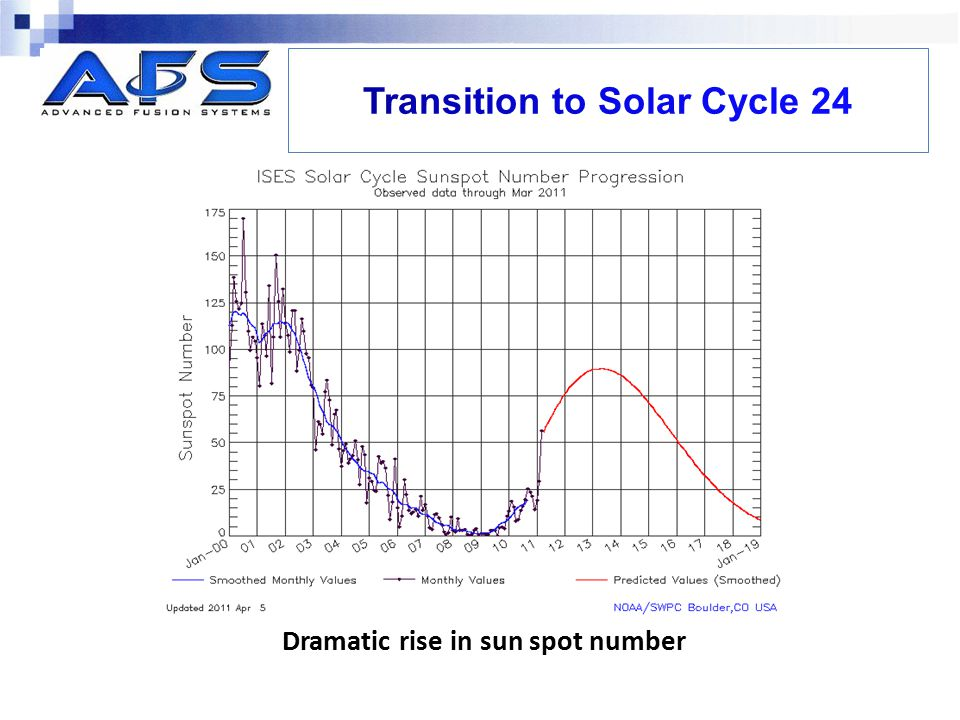 Dramatic rise in sun spot number