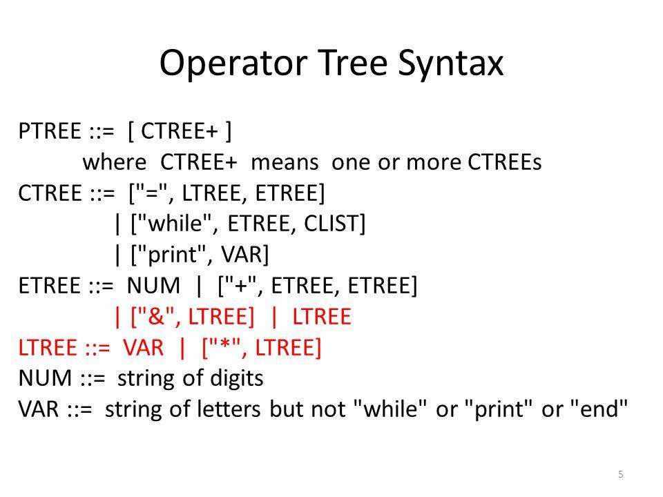 Exercises 6 x = 3 x = 2; p = &x; y = *p x = 1; p = &x; *p = 2 x = 0; y = (6 + &x); *x = 999; print y x = 0; y = (6 + &x); *y = 999; print y Please show the result of interpreting the following programs: