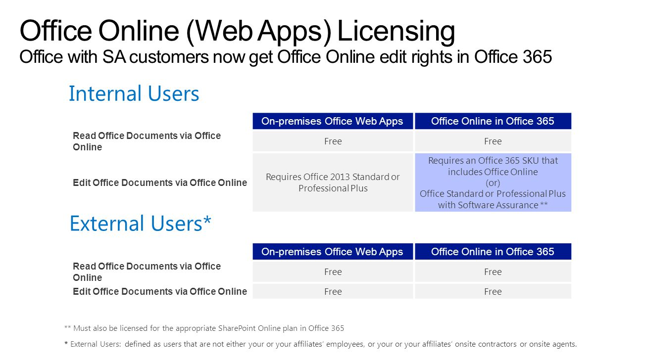 On-premises Office Web AppsOffice Online in Office 365 Read Office Documents via Office Online Free Edit Office Documents via Office Online Requires O