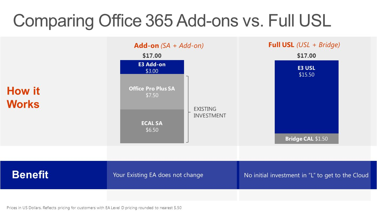 Comparing Office 365 Add-ons vs. Full USL $17.00 Prices in US Dollars. Reflects pricing for customers with EA Level D pricing rounded to nearest $.50