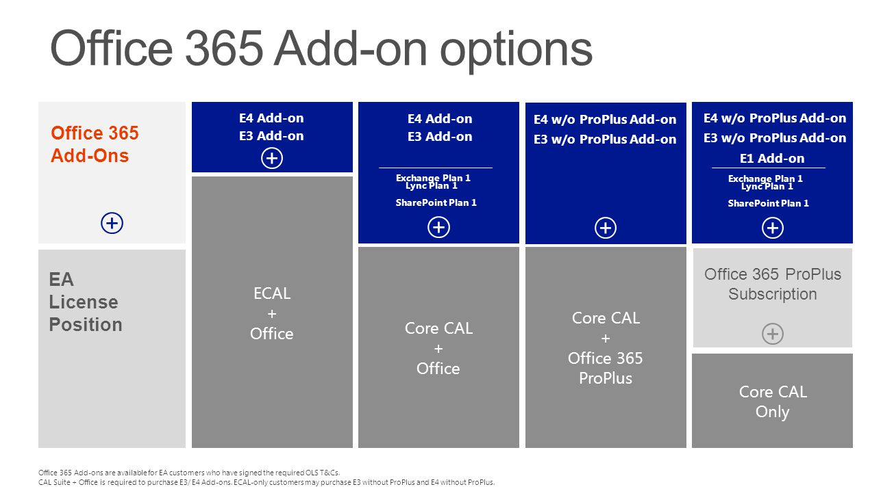 Core CAL + Office Core CAL Only Office 365 ProPlus Subscription EA License Position Core CAL + Office 365 ProPlus E3 Add-on E4 Add-on E3 Add-on E4 Add