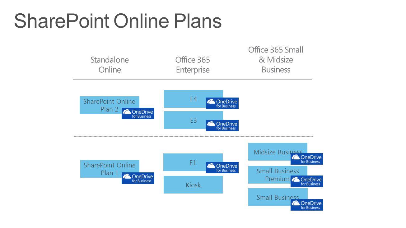 Enterprise CAL Suite Core CAL Suite SharePoint Enterprise CAL SharePoint Standard CAL SharePoint Server