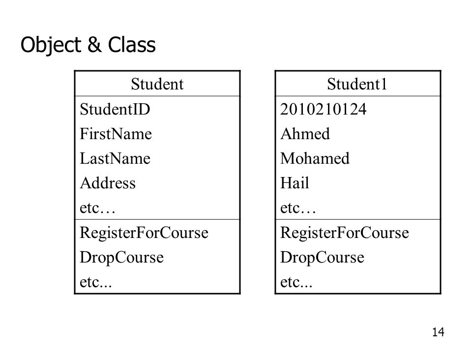 Student1 2010210124 Ahmed Mohamed Hail etc… RegisterForCourse DropCourse etc... Student StudentID FirstName LastName Address etc… RegisterForCourse Dr