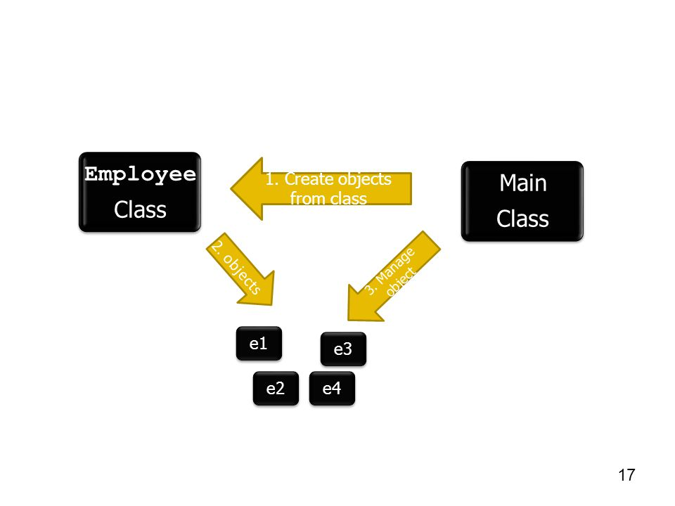 Main Class Employee Class 3. Manage object 1. Create objects from class e1 e2 e3 e4 2. objects 17