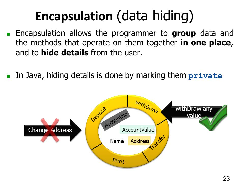 Encapsulation allows the programmer to group data and the methods that operate on them together in one place, and to hide details from the user.