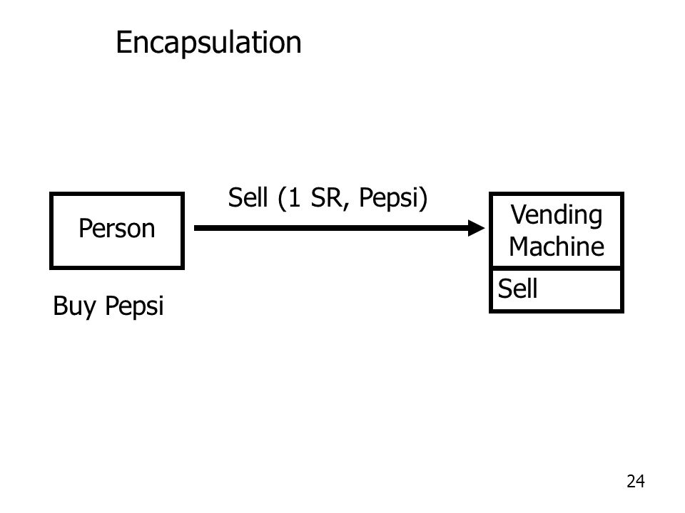 Encapsulation Person Vending Machine Buy Pepsi Sell (1 SR, Pepsi) Sell 24