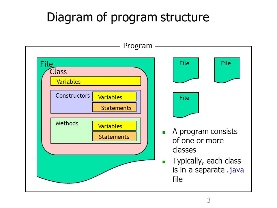 3 Diagram of program structure A program consists of one or more classes Typically, each class is in a separate.java file Program File Class Variables Constructors Methods Variables Statements