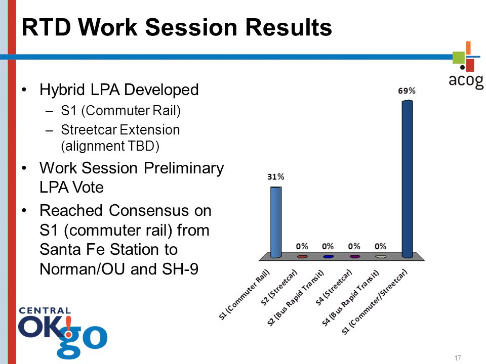 RTD Work Session Results Hybrid LPA Developed –S1 (Commuter Rail) –Streetcar Extension (alignment TBD) Work Session Preliminary LPA Vote Reached Conse