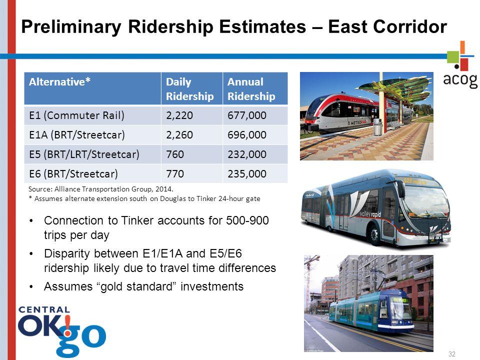 Preliminary Ridership Estimates – East Corridor Alternative*Daily Ridership Annual Ridership E1 (Commuter Rail)2,220677,000 E1A (BRT/Streetcar)2,260696,000 E5 (BRT/LRT/Streetcar)760232,000 E6 (BRT/Streetcar)770235,000 32 Source: Alliance Transportation Group, 2014.