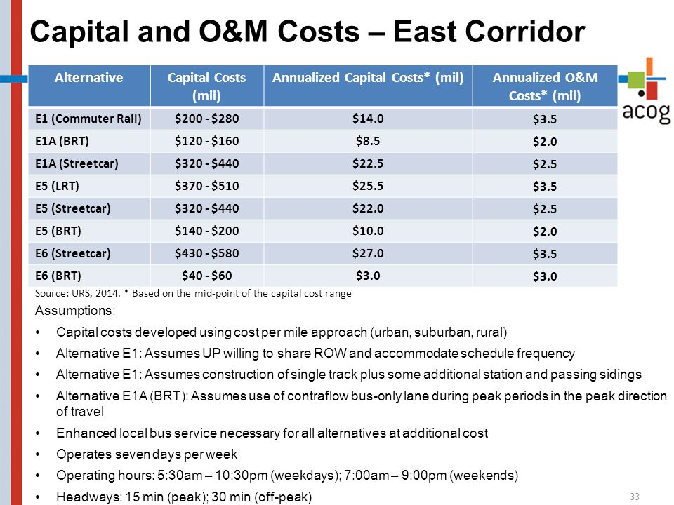 Assumptions: Capital costs developed using cost per mile approach (urban, suburban, rural) Alternative E1: Assumes UP willing to share ROW and accommo