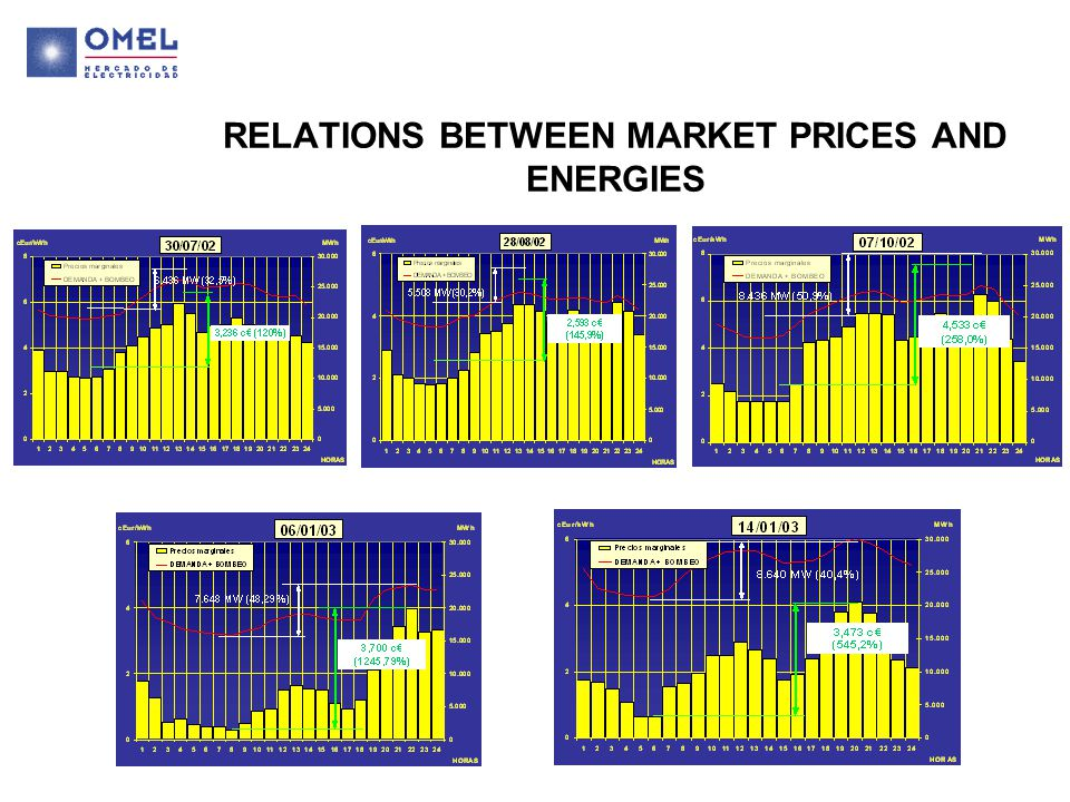 RELATIONS BETWEEN MARKET PRICES AND ENERGIES