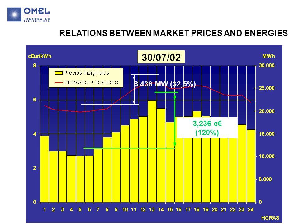 6.436 MW (32,5%) 3,236 c€ (120%)