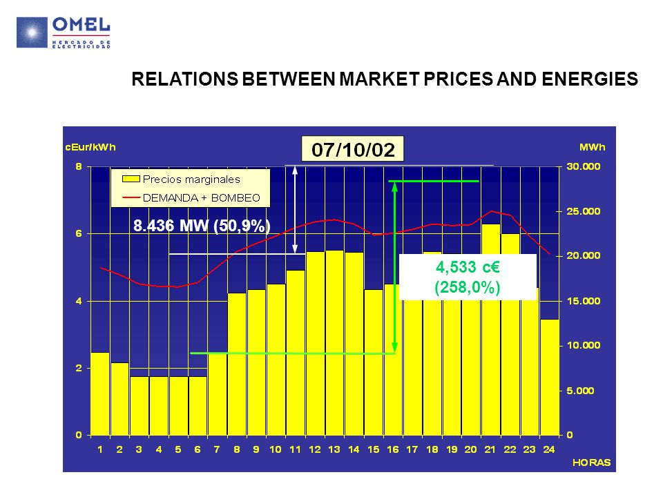 8.436 MW (50,9%) 4,533 c€ (258,0%) RELATIONS BETWEEN MARKET PRICES AND ENERGIES