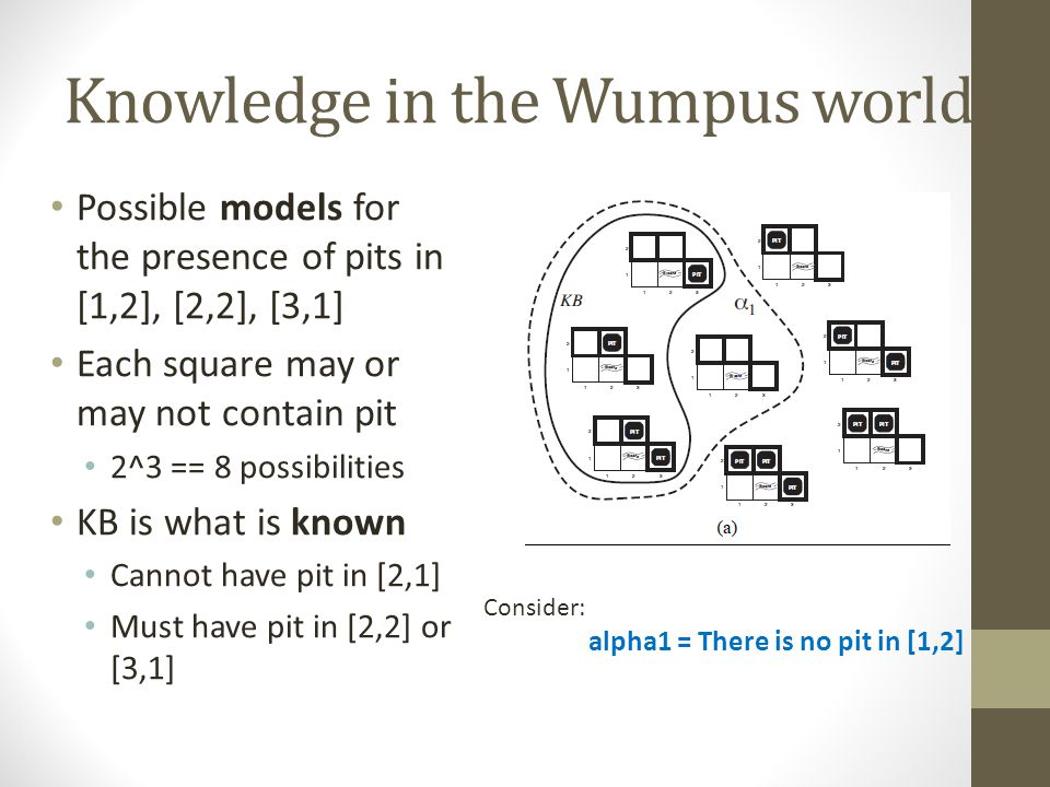 Knowledge in the Wumpus world Possible models for the presence of pits in [1,2], [2,2], [3,1] Each square may or may not contain pit 2^3 == 8 possibil