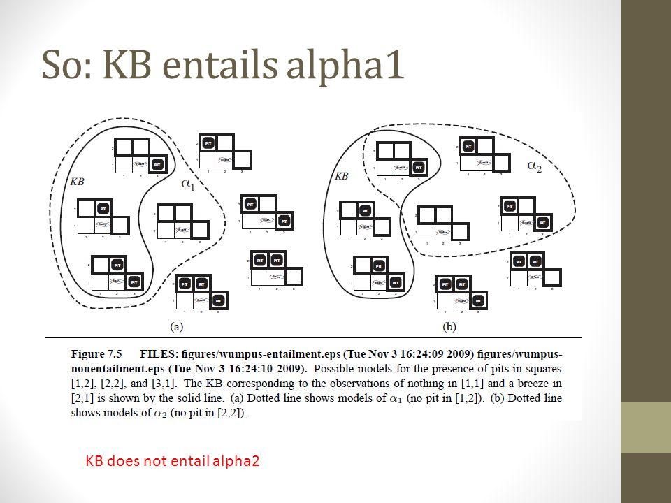 So: KB entails alpha1 KB does not entail alpha2