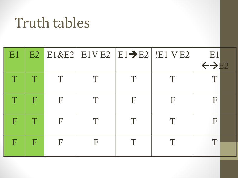 Truth tables E1E2E1&E2E1V E2 E1  E2 !E1 V E2E1  E2 TTTTTTT TFFTFFF FTFTTTF FFFFTTT