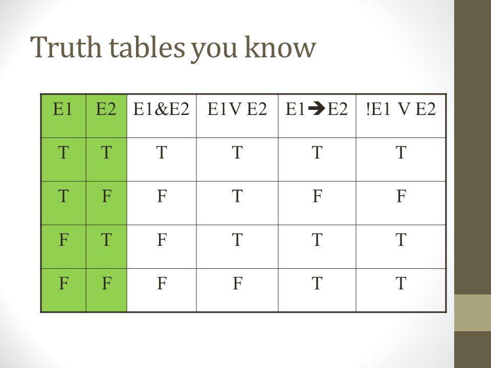 Truth tables you know E1E2E1&E2E1V E2 E1  E2 !E1 V E2 TTTTTT TFFTFF FTFTTT FFFFTT