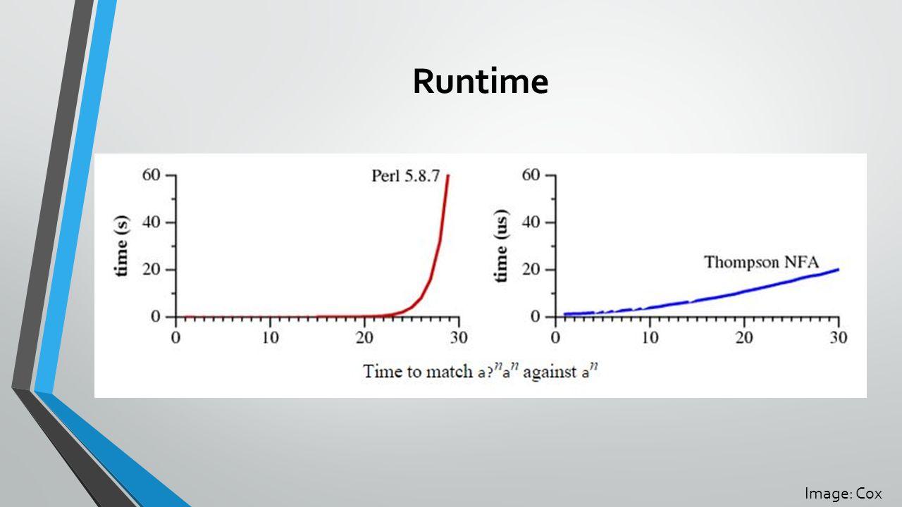 Runtime Image: Cox