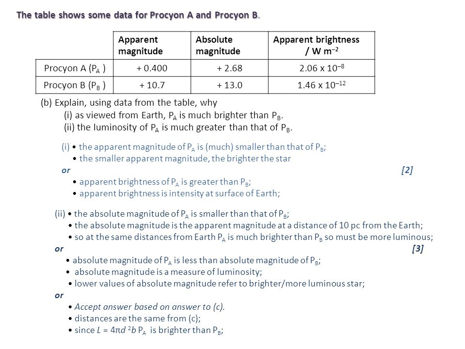 The table shows some data for Procyon A and Procyon B. (b) Explain, using data from the table, why (i) as viewed from Earth, P A is much brighter than