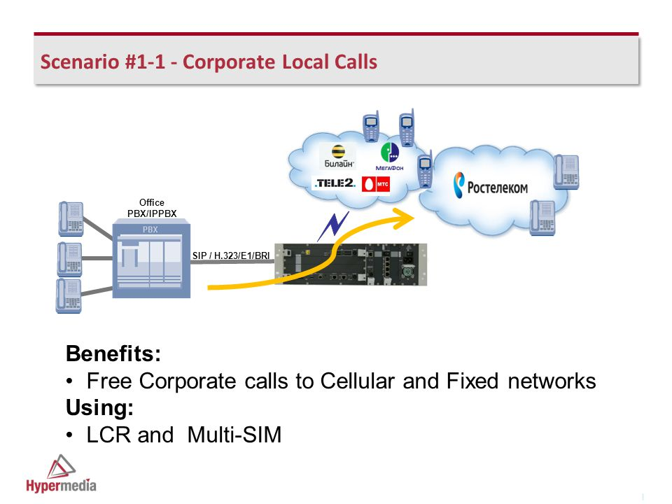I I Scenario #1-1 - Corporate Local Calls Benefits: Free Corporate calls to Cellular and Fixed networks Using: LCR and Multi-SIM Office PBX/IPPBX SIP / H.323/E1/BRI
