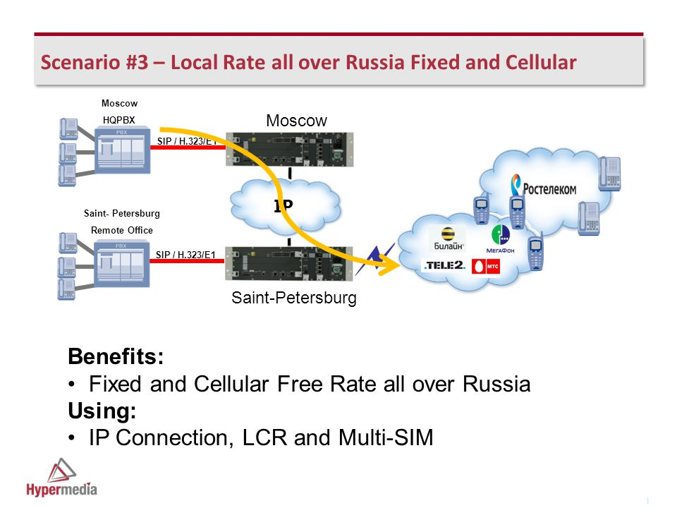 I I Scenario #3 – Local Rate all over Russia Fixed and Cellular SIP / H.323/E1 IP Benefits: Fixed and Cellular Free Rate all over Russia Using: IP Connection, LCR and Multi-SIM Moscow HQPBX Saint- Petersburg Remote Office Saint-Petersburg Moscow