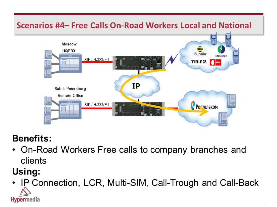 I I Scenarios #4– Free Calls On-Road Workers Local and National SIP / H.323/E1 Moscow HQPBX SIP / H.323/E1 Saint- Petersburg Remote Office IP Benefits: On-Road Workers Free calls to company branches and clients Using: IP Connection, LCR, Multi-SIM, Call-Trough and Call-Back