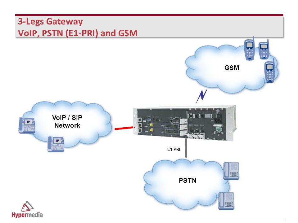 I I 3-Legs Gateway VoIP, PSTN (E1-PRI) and GSM VoIP / SIP Network GSM PSTN E1-PRI