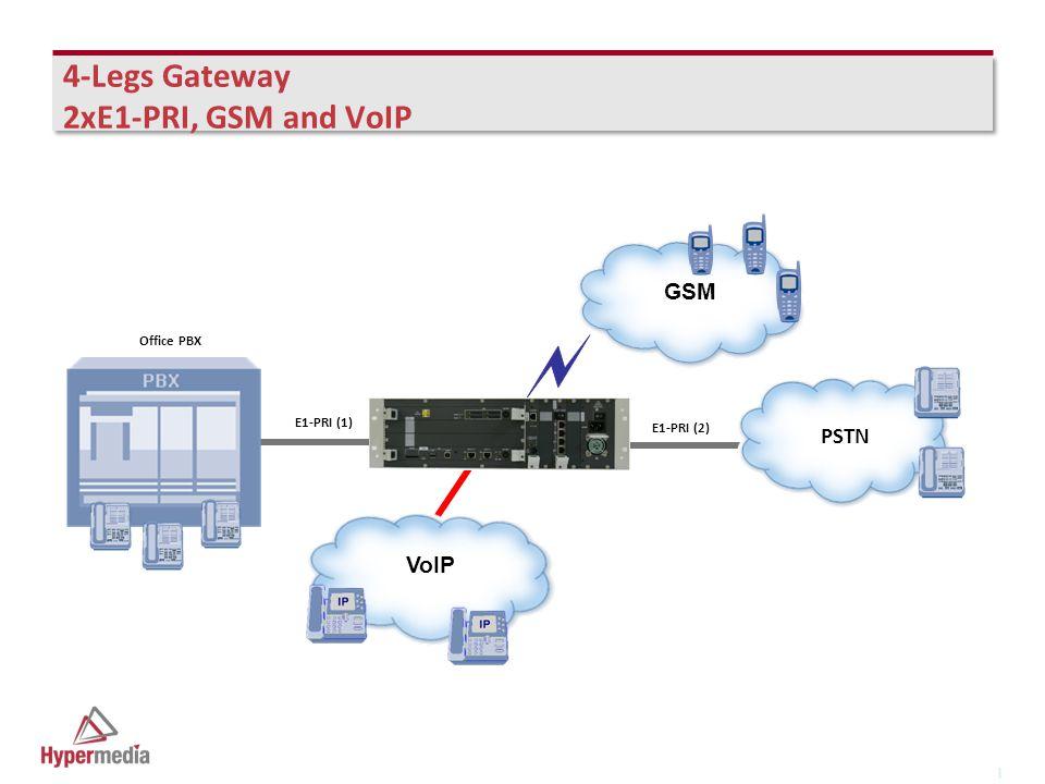 I I 4-Legs Gateway 2xE1-PRI, GSM and VoIP PSTN E1-PRI (2) Office PBX E1-PRI (1) VoIP GSM