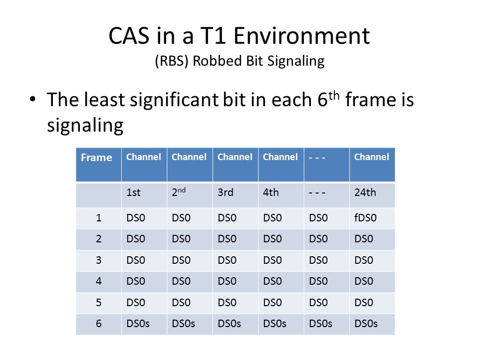 CAS in a T1 Environment (RBS) Robbed Bit Signaling The least significant bit in each 6 th frame is signaling Frame Channel - - - Channel 1st2 nd 3rd4th- - -24th 1DS0 fDS0 2DS0 3 4 5 6DS0s