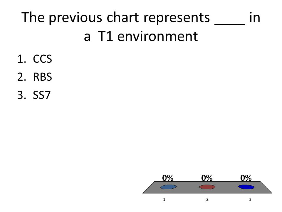 The previous chart represents ____ in a T1 environment 1.CCS 2.RBS 3.SS7