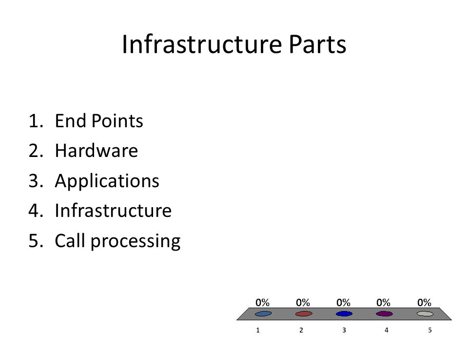 Infrastructure Parts 1.End Points 2.Hardware 3.Applications 4.Infrastructure 5.Call processing