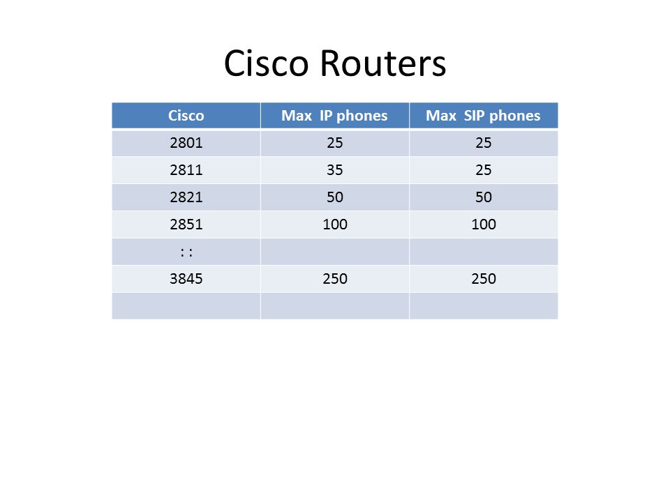 Cisco Routers CiscoMax IP phonesMax SIP phones 280125 28113525 282150 2851100 : 3845250
