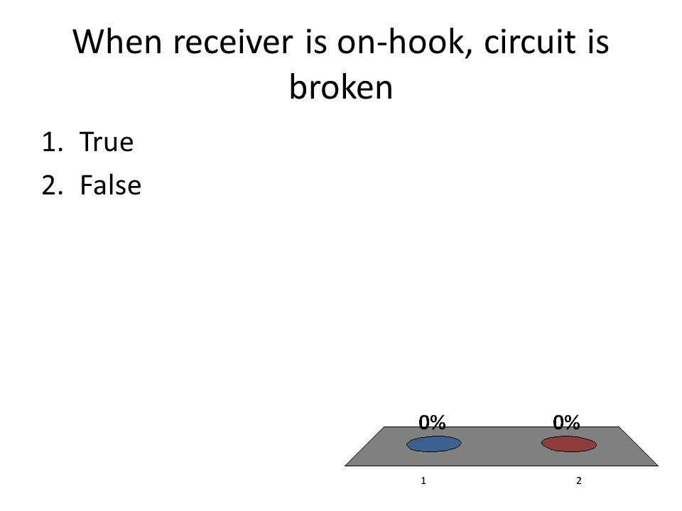 When receiver is on-hook, circuit is broken 1.True 2.False