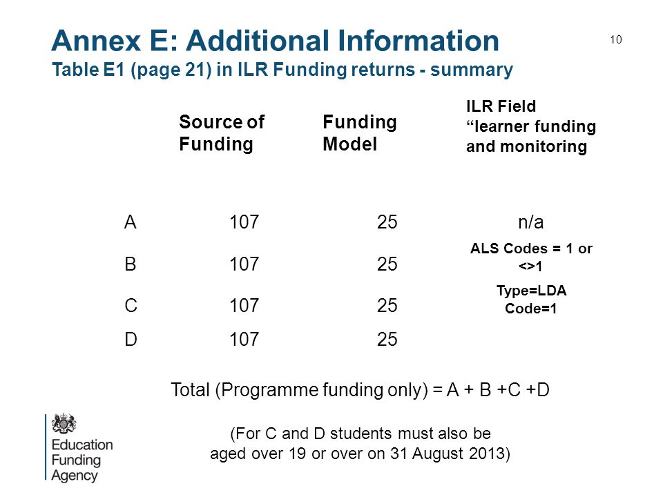 Annex E: Additional Information Table E1 (page 21) in ILR Funding returns - summary Source of Funding Funding Model ILR Field learner funding and monitoring A10725n/a B10725 ALS Codes = 1 or <>1 C10725 Type=LDA Code=1 D10725 Total (Programme funding only) = A + B +C +D (For C and D students must also be aged over 19 or over on 31 August 2013) 10