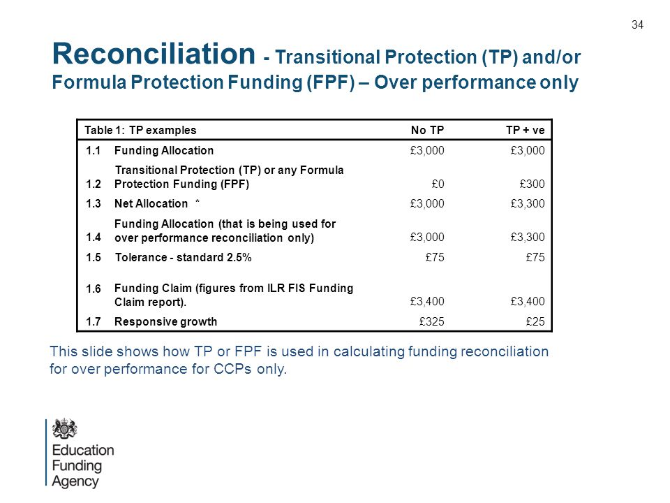 Reconciliation - Transitional Protection (TP) and/or Formula Protection Funding (FPF) – Over performance only Table 1: TP examplesNo TPTP + ve 1.1Funding Allocation£3,000 1.2 Transitional Protection (TP) or any Formula Protection Funding (FPF)£0£300 1.3Net Allocation *£3,000£3,300 1.4 Funding Allocation (that is being used for over performance reconciliation only)£3,000£3,300 1.5Tolerance - standard 2.5%£75 1.6 Funding Claim (figures from ILR FIS Funding Claim report).£3,400 1.7Responsive growth£325£25 This slide shows how TP or FPF is used in calculating funding reconciliation for over performance for CCPs only.