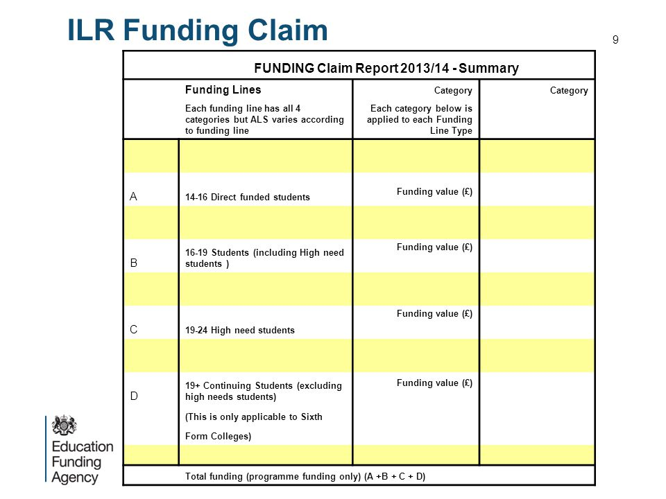 ILR Funding Claim FUNDING Claim Report 2013/14 - Summary Funding Lines Category Each funding line has all 4 categories but ALS varies according to funding line Each category below is applied to each Funding Line Type A 14-16 Direct funded students Funding value (£) B 16-19 Students (including High need students ) Funding value (£) C 19-24 High need students Funding value (£) D 19+ Continuing Students (excluding high needs students) Funding value (£) (This is only applicable to Sixth Form Colleges) Total funding (programme funding only) (A +B + C + D) 9