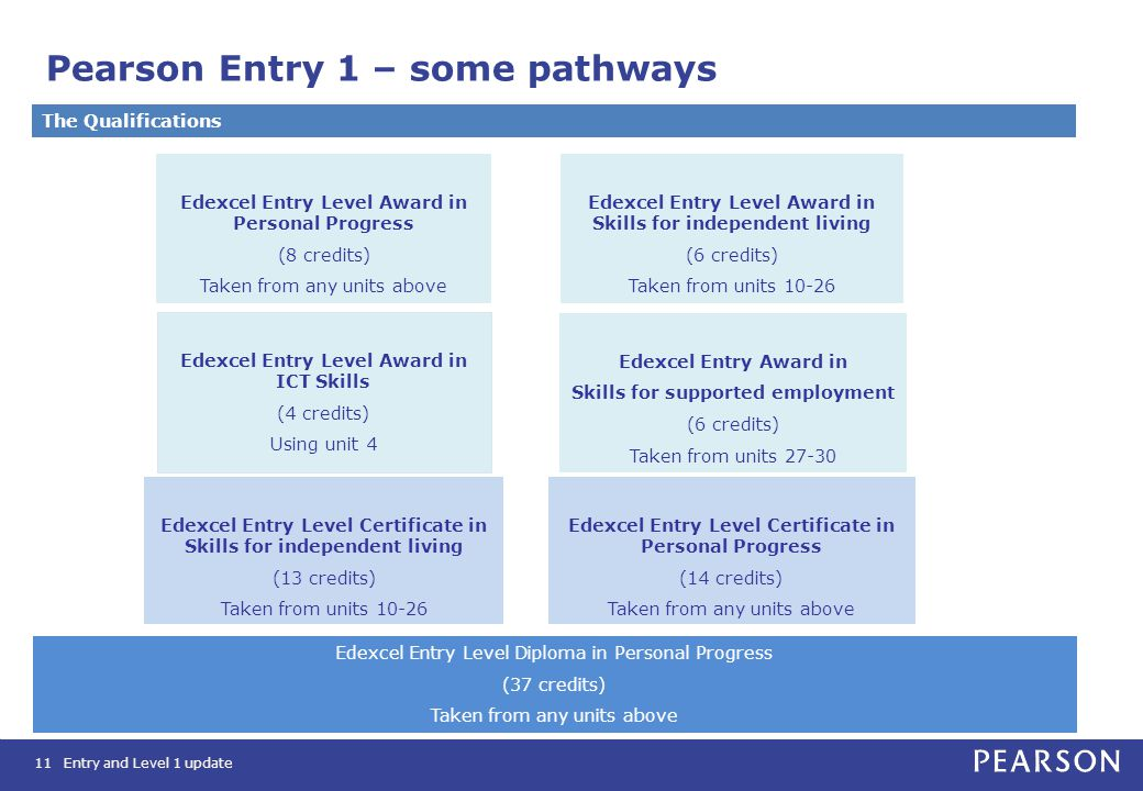 Pearson Entry 1 – some pathways 11 Edexcel Entry Level Award in ICT Skills (4 credits) Using unit 4 Edexcel Entry Level Award in Personal Progress (8 credits) Taken from any units above Edexcel Entry Level Certificate in Skills for independent living (13 credits) Taken from units 10-26 Edexcel Entry Level Award in Skills for independent living (6 credits) Taken from units 10-26 Edexcel Entry Level Certificate in Personal Progress (14 credits) Taken from any units above Edexcel Entry Award in Skills for supported employment (6 credits) Taken from units 27-30 Edexcel Entry Level Diploma in Personal Progress (37 credits) Taken from any units above The Qualifications Entry and Level 1 update