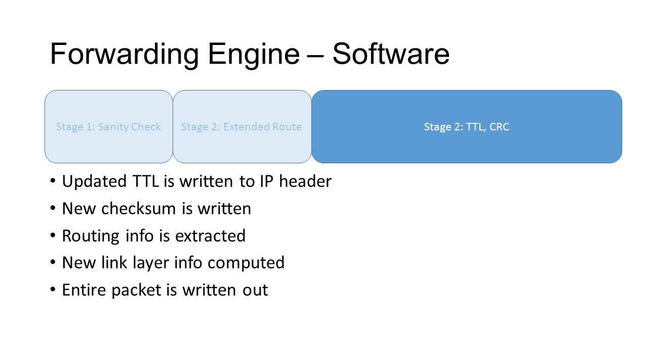 Forwarding Engine – Software Updated TTL is written to IP header New checksum is written Routing info is extracted New link layer info computed Entire packet is written out Stage 1: Sanity CheckStage 2: Extended RouteStage 2: TTL, CRC