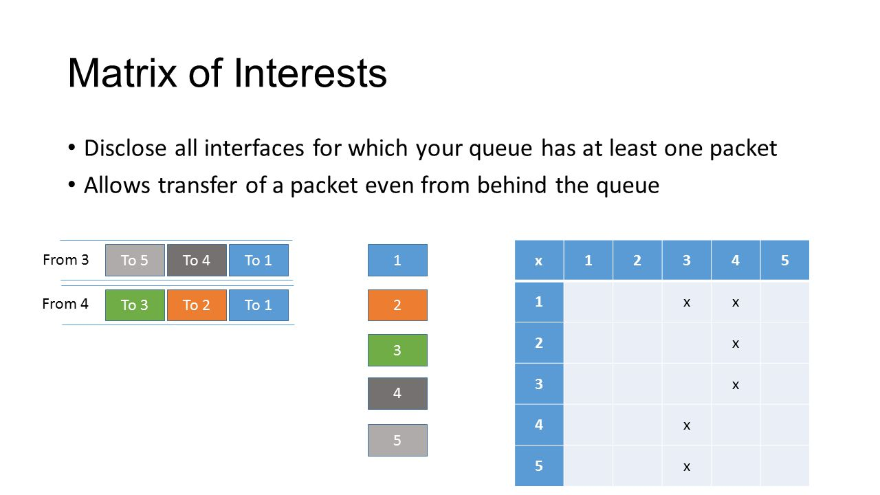 Matrix of Interests Disclose all interfaces for which your queue has at least one packet Allows transfer of a packet even from behind the queue To 3To 2To 1 To 5To 4To 1 3 2 5 4 1 From 3 From 4 x12345 1xx 2x 3x 4x 5x