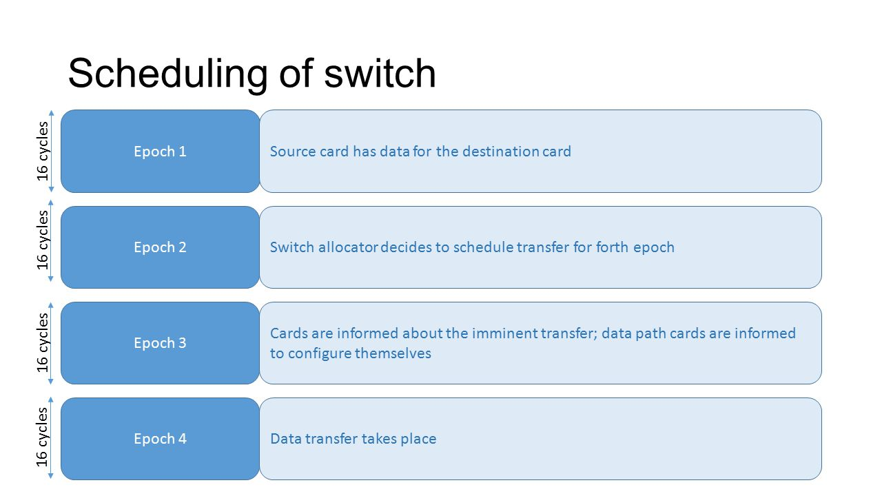 Scheduling of switch Epoch 1 Epoch 2 Epoch 3 Epoch 4 Source card has data for the destination card Switch allocator decides to schedule transfer for forth epoch Cards are informed about the imminent transfer; data path cards are informed to configure themselves Data transfer takes place 16 cycles