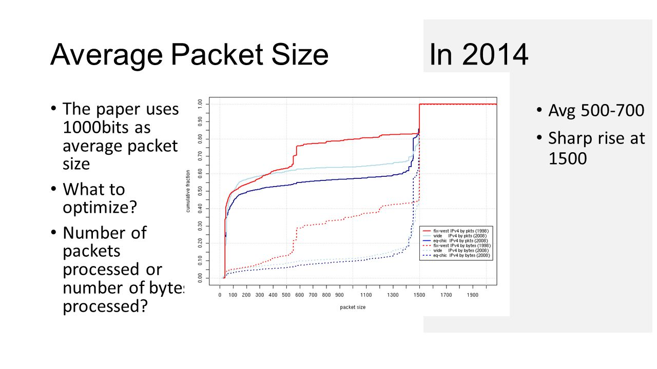 In 2014Average Packet Size The paper uses 1000bits as average packet size What to optimize.