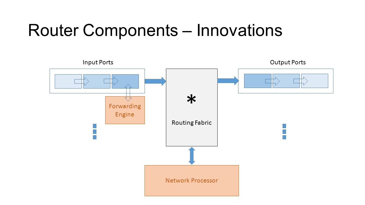Innovations – Forwarding Tables * Routing Fabric Network Processor Input Ports Forwarding Engine Complete set of routing tables at the forwarding engine Reduces probability of cache miss to a great degree Next Hop info only