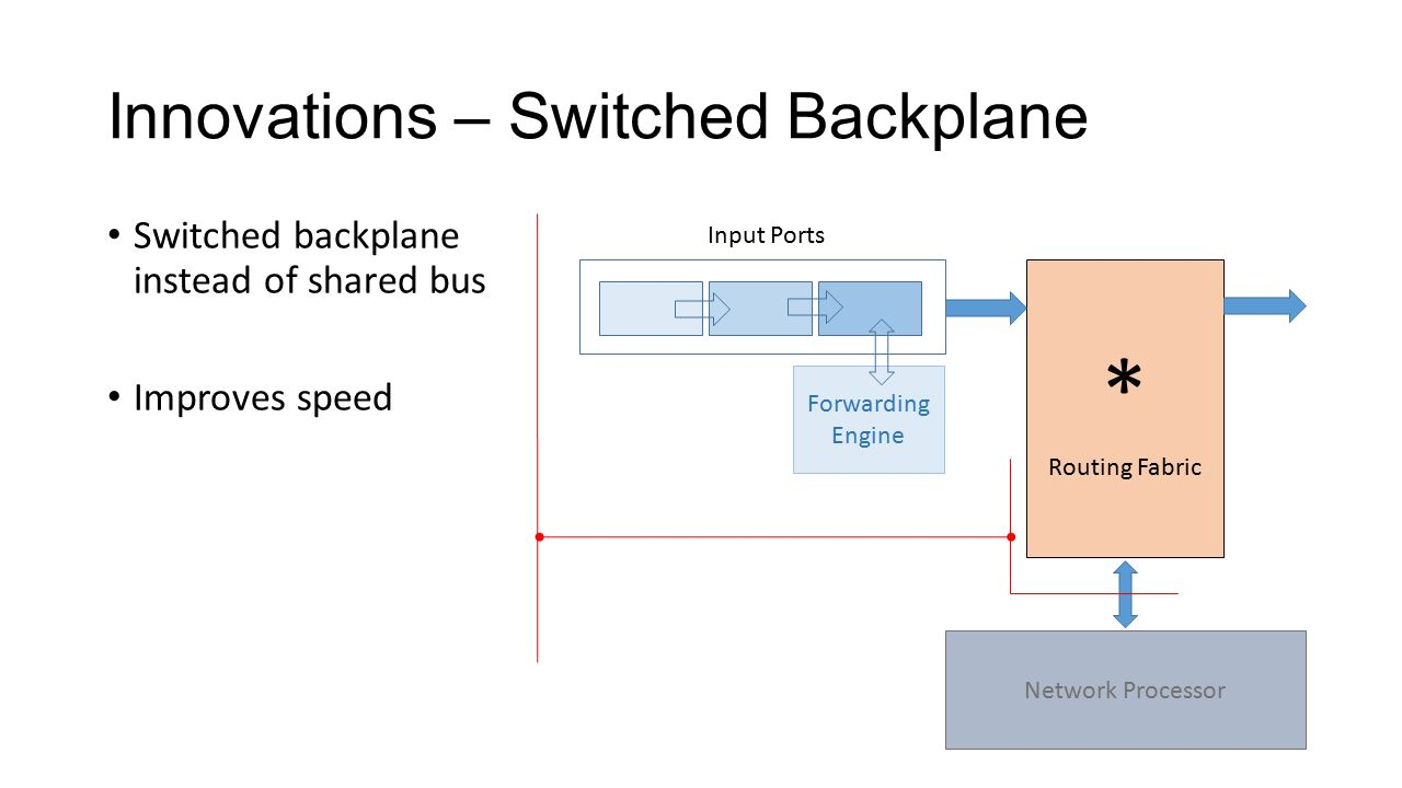 Innovations – Switched Backplane * Routing Fabric Network Processor Input Ports Forwarding Engine Switched backplane instead of shared bus Improves speed