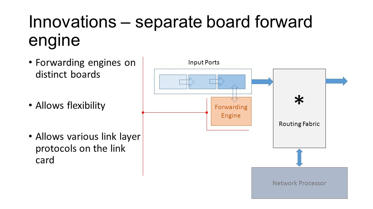 Innovations – separate board forward engine * Routing Fabric Network Processor Input Ports Forwarding Engine Forwarding engines on distinct boards Allows flexibility Allows various link layer protocols on the link card