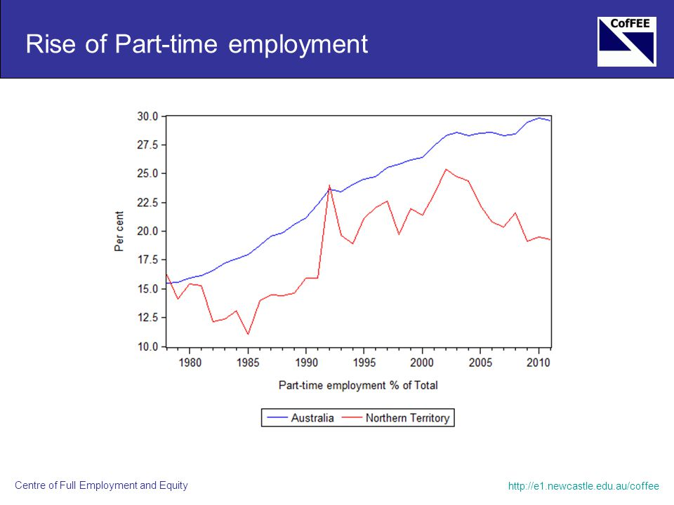 http://e1.newcastle.edu.au/coffee Centre of Full Employment and Equity Rise of Part-time employment