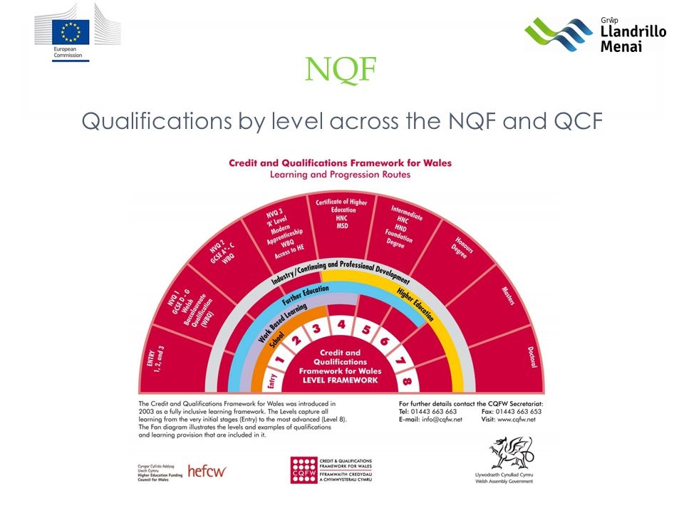 NQF Qualifications by level across the NQF and QCF